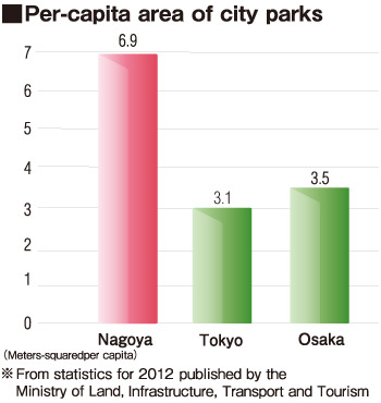 photograph  Per-capita area of city parks