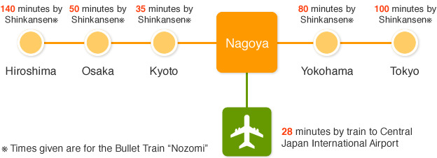 photograph  Travel times from Nagoya to other Japanese cities