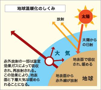 名古屋市:地球温暖化(暮らしの...