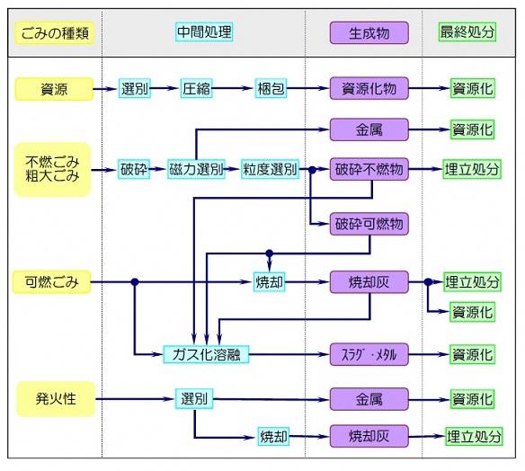 名古屋市:ごみ処理の流れ(暮ら...